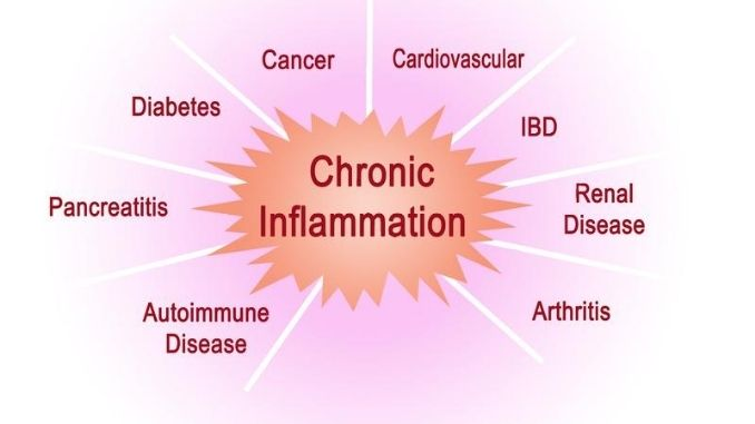 Consequences of Chronic Inflammation.